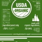 Organic Labelling – What Does It Really Mean?