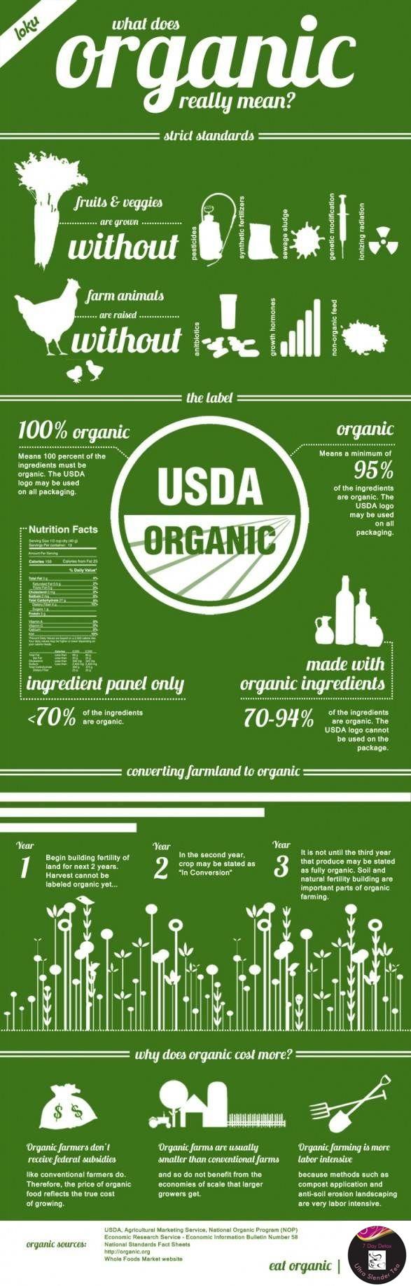 USDA Organic, Eco-Savy.com